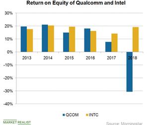 uploads/2018/11/A11_Semiconductors_QCOM-RoE-2018-1.png