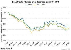 uploads/2016/04/bank-stocks-down1.jpg