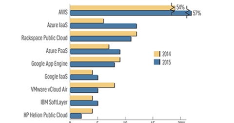 uploads/2016/05/Amazon-Public-Cloud1.png