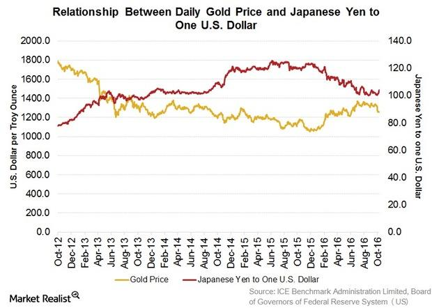 uploads///Gold Price and Yen