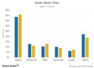 uploads/2016/04/Seattle-market-share1.png