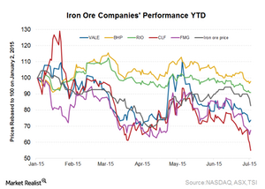 uploads/2015/07/Iron-ore-prices-YTD1.png