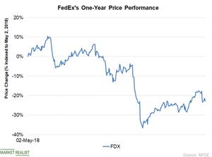 uploads/2019/05/Chart-3-Price-1.png