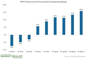uploads/2019/04/pfpt-operating-margin-1.png