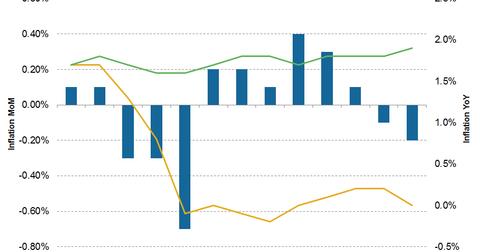 uploads/2015/10/Inflation.png