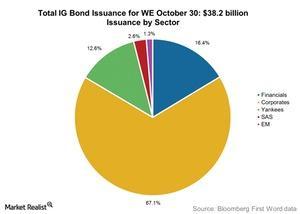 uploads/2015/11/Total-IG-Bond-Issuance-for-WE-October-301.jpg