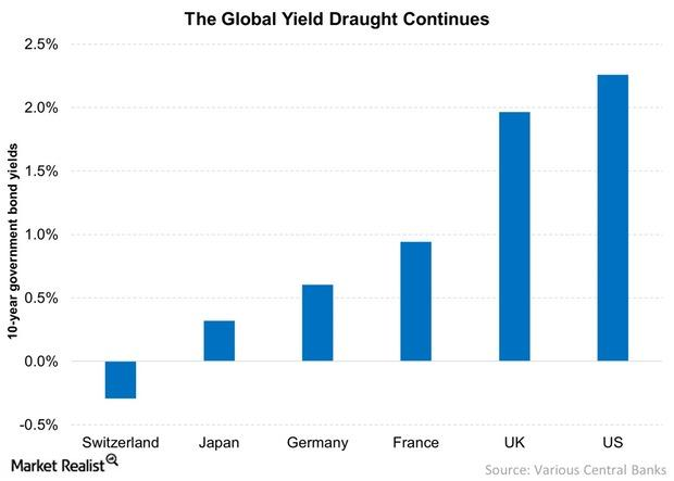 uploads///The Global Yield Draught Continues