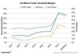 uploads/2015/12/Cal-Maine-Foods-Quarterly-Margins-2015-12-171.jpg