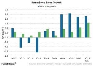 uploads/2015/04/Same-Store-Sales-Growth-2015-04-141.jpg