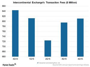 uploads///Transaction fees