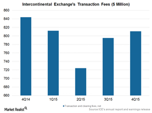 uploads/2016/02/Transaction-fees1.png