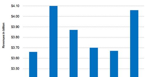 uploads/2016/07/Part-2-Graph-07.22.2016-1.png
