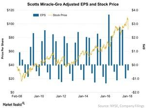 uploads/2018/01/Scotts-Miracle-Gro-Adjusted-EPS-and-Stock-Price-2018-01-30-1.jpg