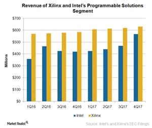 uploads/2018/03/A6_Semiconductors_INTC_PSG-earnings-4Q17-1.png