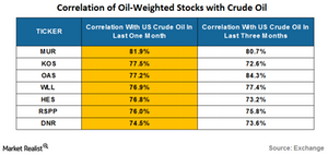 uploads/2016/08/correlation-of-oil-weighted-stocks-4-1.png