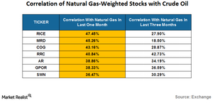uploads///correlation of natural gas weighted stocks with natural gas