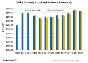 uploads/2018/02/GWR-revenue-1.png