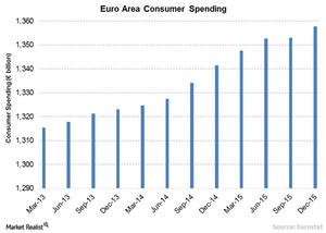 uploads/2016/05/2-Euro-consumer-spending1.png