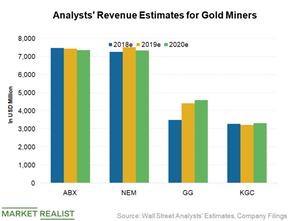 uploads/2018/08/Revenue-Estimates-1.png