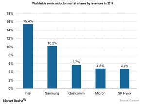 uploads///Semiconductor market shares
