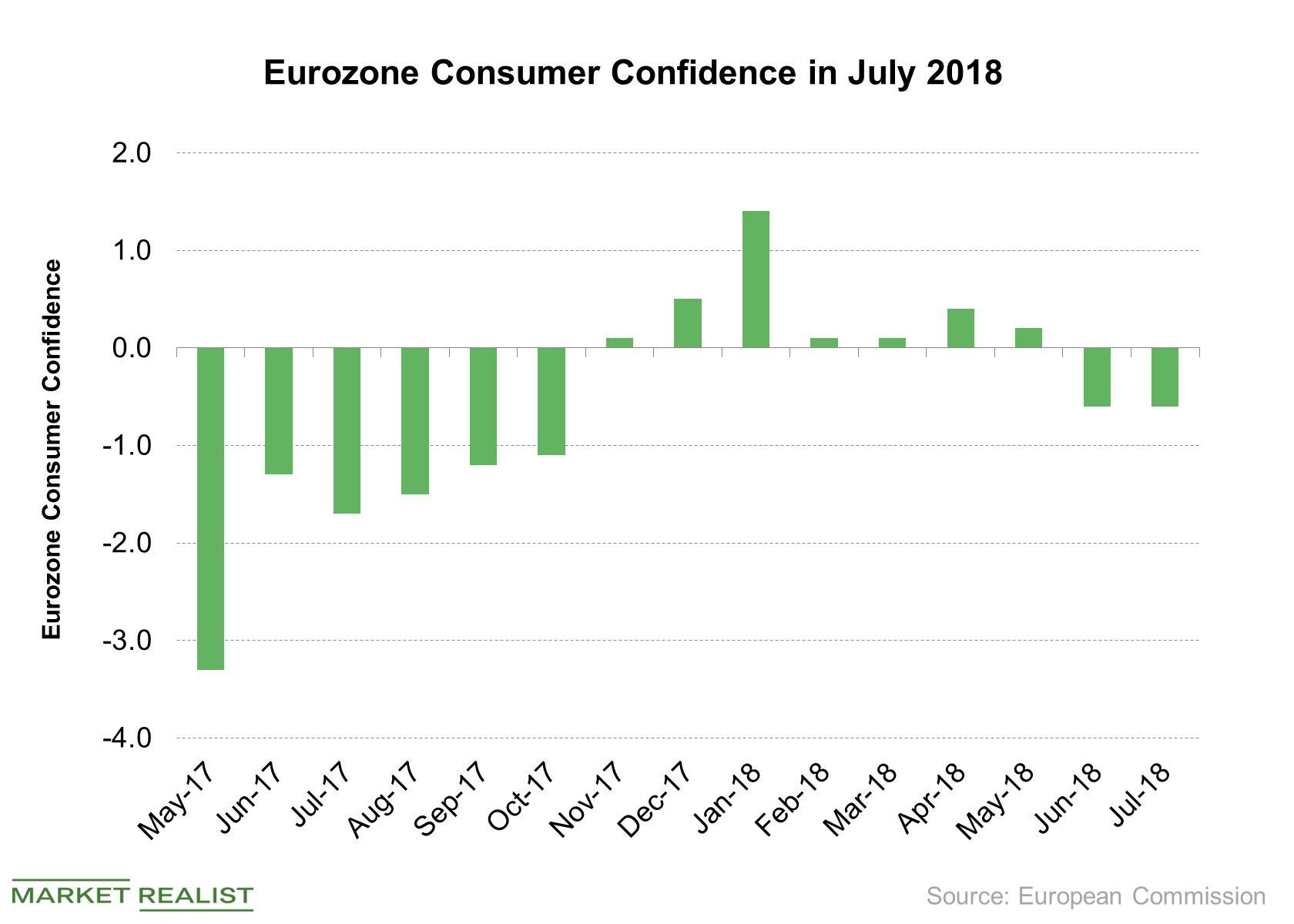 uploads///Eurozone Consumer Confidence in July
