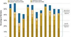 uploads///Monsantos Gross Margins by Segments