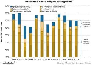 uploads/2018/01/Monsantos-Gross-Margins-by-Segments-2018-01-04-1.jpg