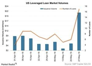 uploads/2016/06/US-Leveraged-Loan-Market-Volumes-2016-06-02-1.jpg