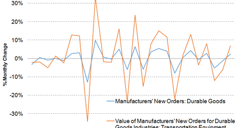 uploads/2014/03/Durable-Goods-Order.png