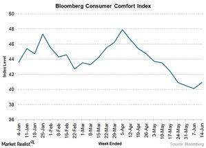 uploads/2015/06/Bloomberg-consumer-comfort-index1.jpg