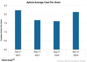 uploads/2018/03/Aphria-Average-Cost-Per-Gram-2018-03-15-1.jpg