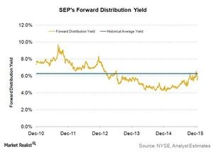 uploads///SEPs forward distribution yield