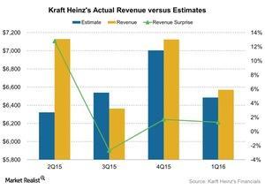 uploads/2016/05/Kraft-Heinzs-Actual-Revenue-versus-Estimates-2016-05-101.jpg