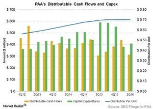 uploads///paas distributable cash flow and capex