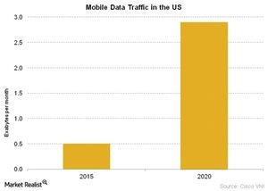 uploads/2016/06/Telecom-Mobile-Data-Traffic-in-the-US-3-1.jpg