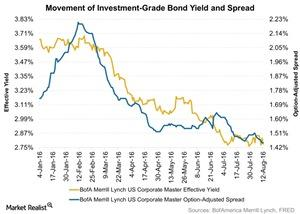 uploads/2016/08/Movement-of-Investment-Grade-Bond-Yield-and-Spread-2016-08-16-1.jpg