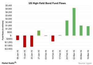 uploads/2016/03/US-High-Yield-Bond-Fund-Flows-2016-03-241.jpg