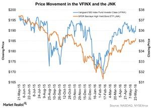 uploads/2016/05/Price-Movement-in-the-VFINX-and-the-JNK-2016-05-251.jpg