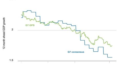 uploads/2016/09/G7-GPS-versus-Consensus-1.jpg