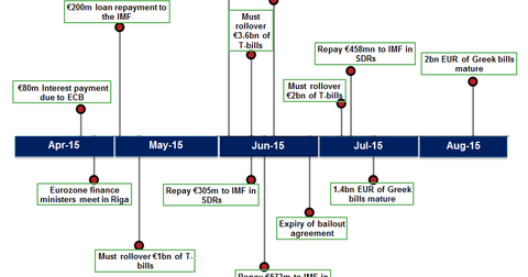 uploads/2015/04/Greece-debt-timeline1.png