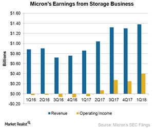 uploads/2018/01/A6_Semiconmductors_SBU_1Q18-earnings-1.png