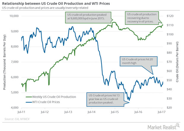 uploads///US weekly crude oil production