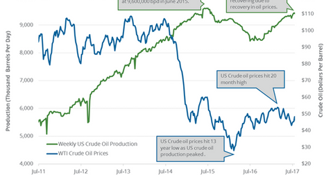 uploads/2017/08/US-weekly-crude-oil-production-1.png