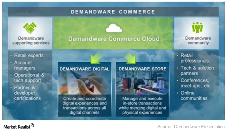 uploads///demandware commerce cloud