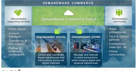 uploads/2016/06/demandware-commerce-cloud-1.png