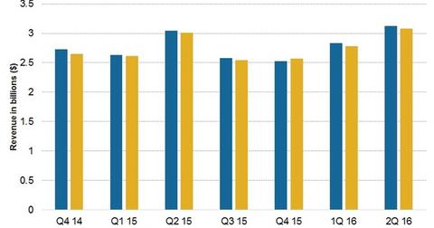 uploads/2016/03/Sales-F2Q16-Overview1.jpg
