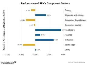 uploads/2015/09/Performance-of-SPYs-Component-Sectors-2015-09-301.jpg