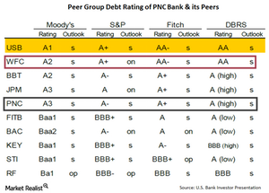 uploads/// Debt Rating