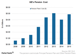 uploads/2017/12/GE-Pension-cost-1.png