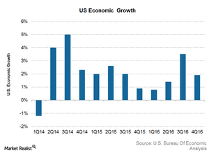 uploads///US GDP growth